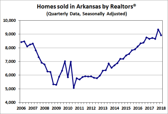 Source:  Arkansas Realtors® Association; Seasonal adjustment by the Arkansas Economic Development Institute