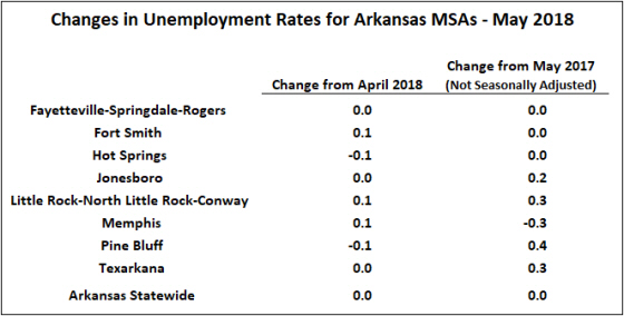 Source: Bureau of Labor Statistics, Local Area Unemployment Statistics; and  Seasonally Adjusted Metropolitan Area Estimates