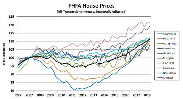 Source: Federal Housing Finance Agency, Seasonal Adjustment by the Arkansas Economic Development Institute