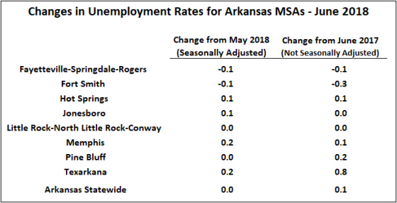 Source: Bureau of Labor Statistics, Local Area Unemployment Statistics (LAUS), Seasonally adjusted metropolitan area estimates