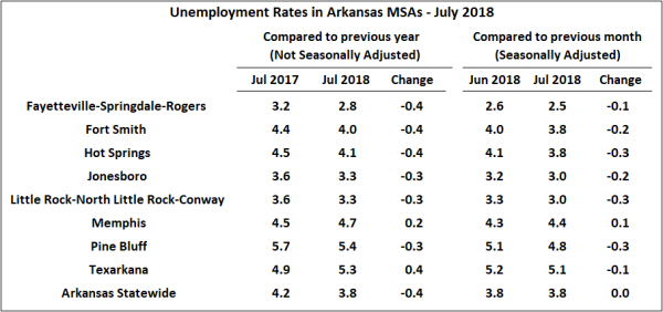 Source: Bureau of Labor Statistics, Local Area Unemployment Statistics, Metropolitan Area Estimates