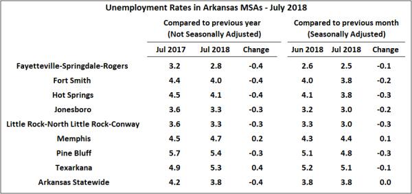Source: Bureau of Labor Statistics, Local Area Unemployment Statistics, Metropolitan Area Estimates