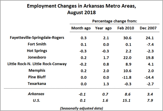 Source: Bureau of Labor Statistics, Current Employment Statistics (CES)