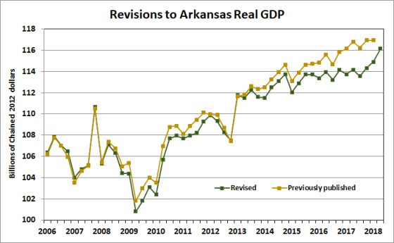 Source: Bureau of Economic Analysis.  Note - Previously published data have been converted from a 2009 base year to 2012.