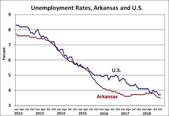 Source: Bureau of Labor Statistics