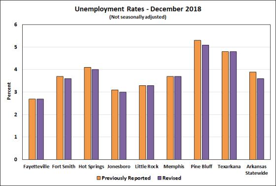 Source: Bureau of Labor Statistics, Local Area Unemployment Statistics