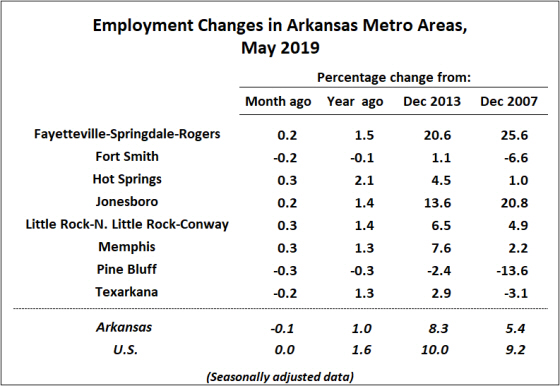 Source: Bureau of Economic Analysis, Current Employment Statistics (CES)