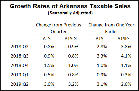 Sources: Department of Finance and Administration, Oil Price Information Service, Arkansas Economic Development Institute.