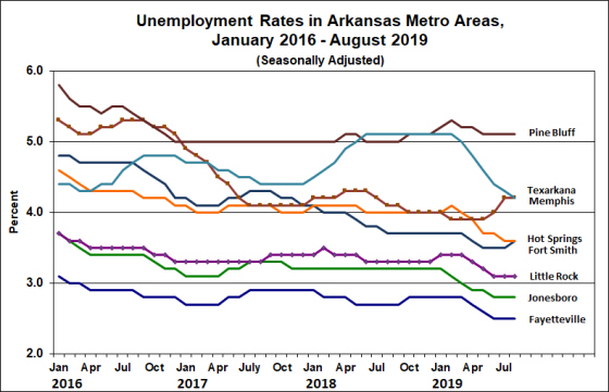 Source: Bureau of Labor Statistics, Smoothed Seasonally Adjusted Metropolitan Area Estimates.